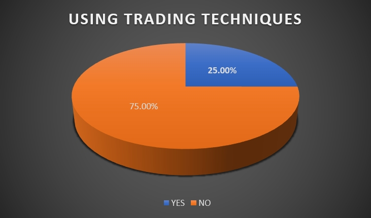 USING TRADING TECHNIQUES Coinology crypto trading